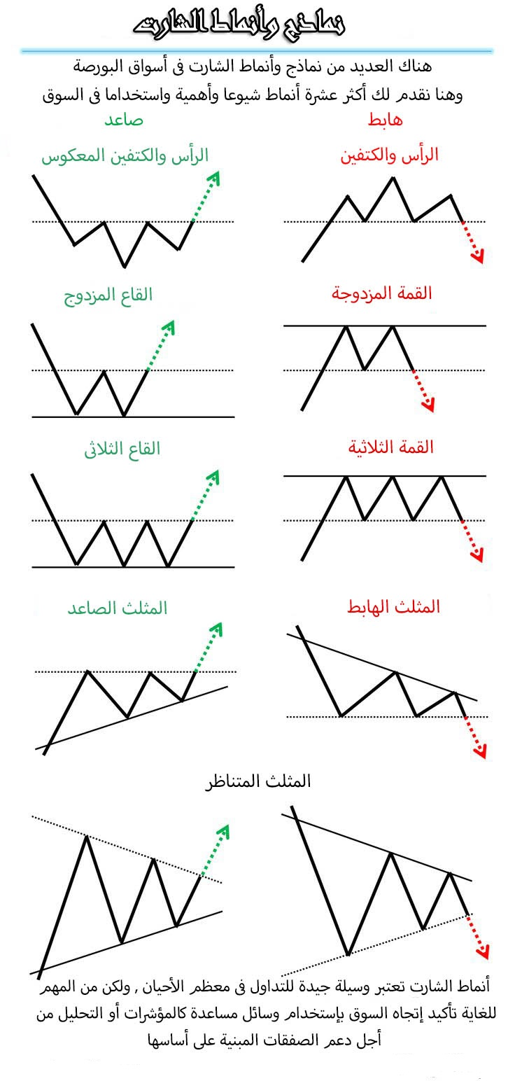 نماذج الشارت