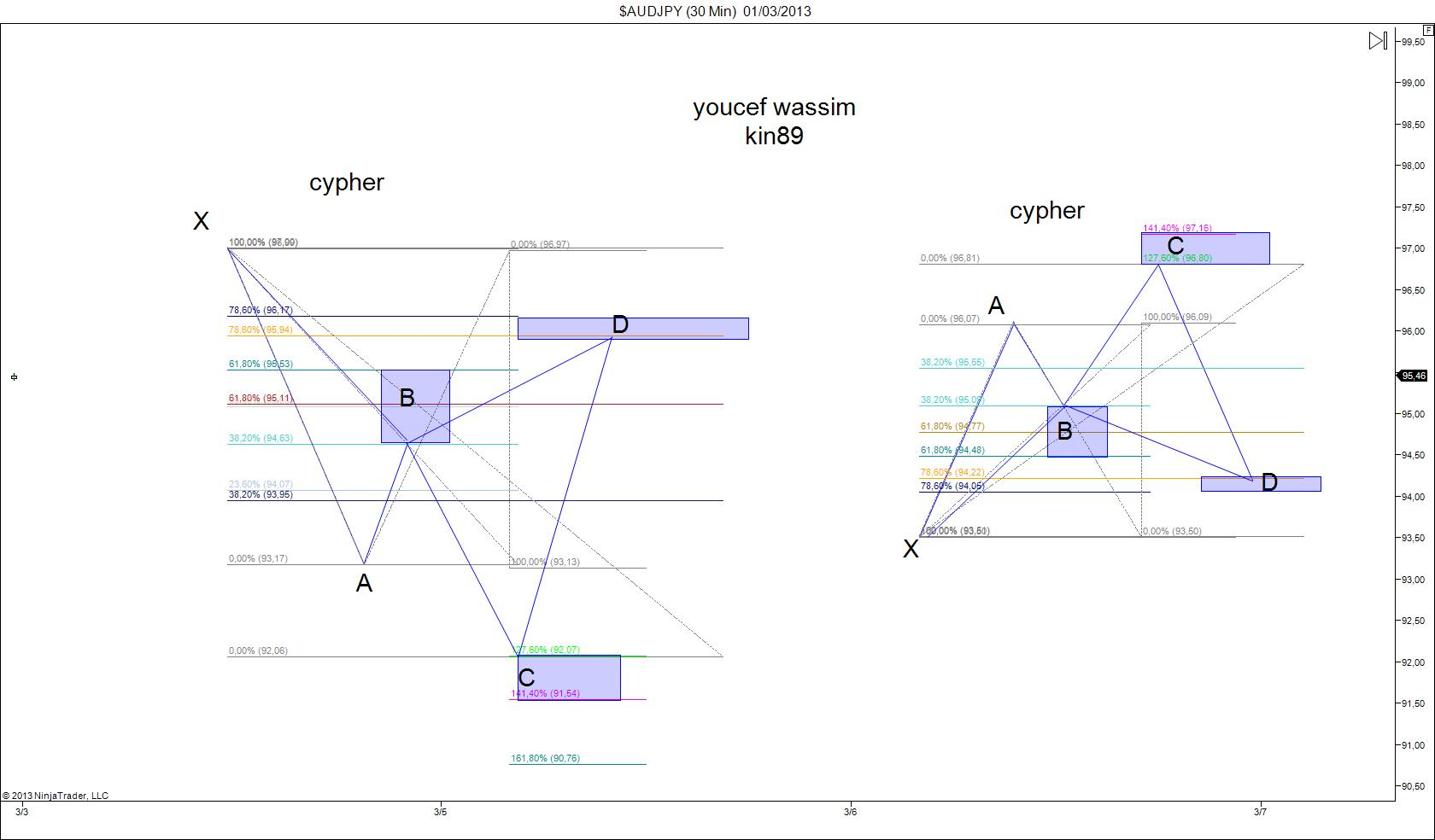 نموذج هارمونيك Cypher