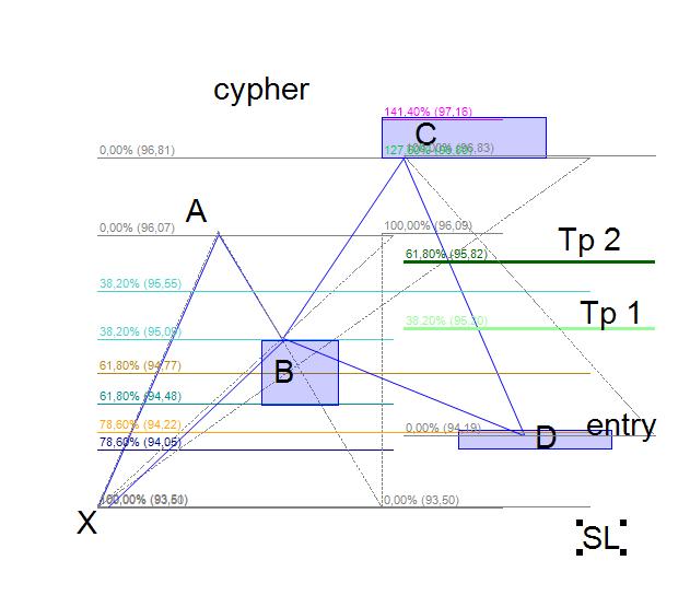 نموذج Cypher