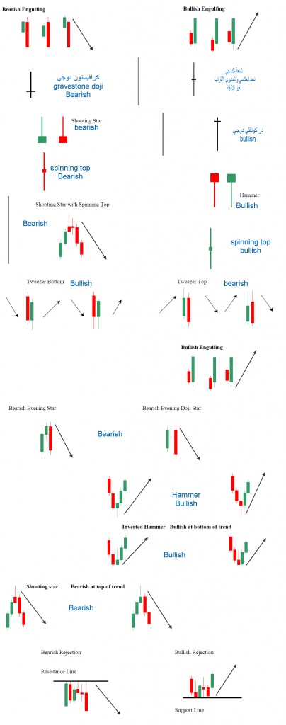 شمعة bearish and bullish