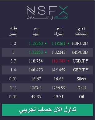 توقع اتجاه اسعار العملات