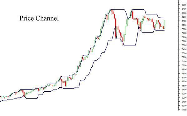 مؤشرقناة مرور السعر Price Channel