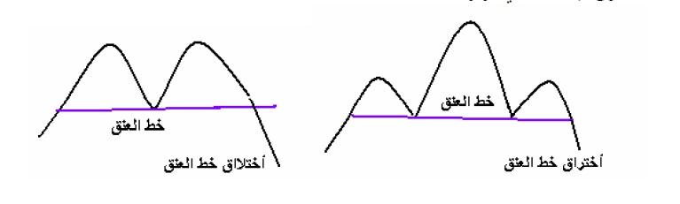 أشكال انعكاسية خط العنق